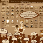 Infographic over koffie