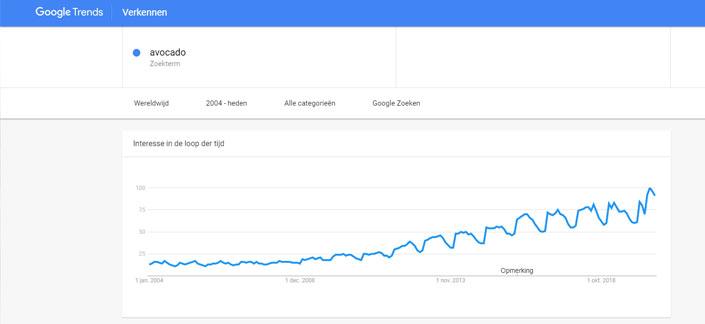 Avocado in Google Trends